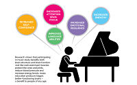 piano lessons Toronto Beginner